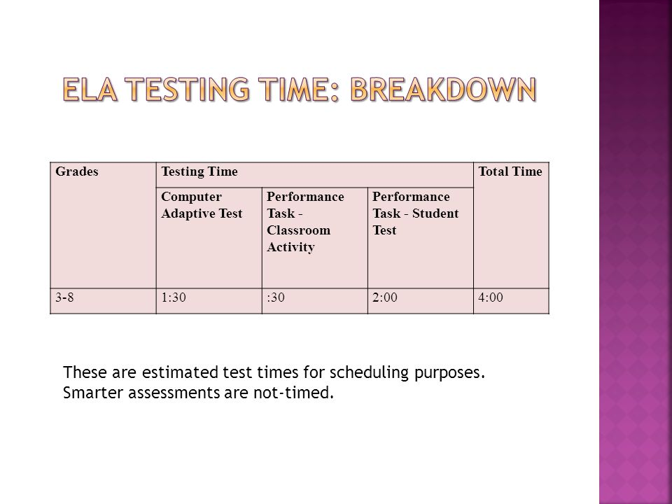 GradesTesting TimeTotal Time Computer Adaptive Test Performance Task - Classroom Activity Performance Task - Student Test 3-81:30:302:004:00 These are estimated test times for scheduling purposes.