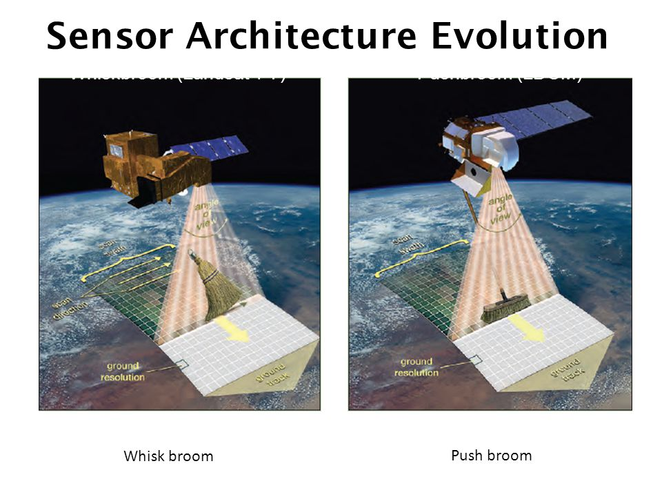 Sensor Architecture Evolution Whiskbroom (Landsat 1-7)Pushbroom (LDCM) Whisk broom Push broom