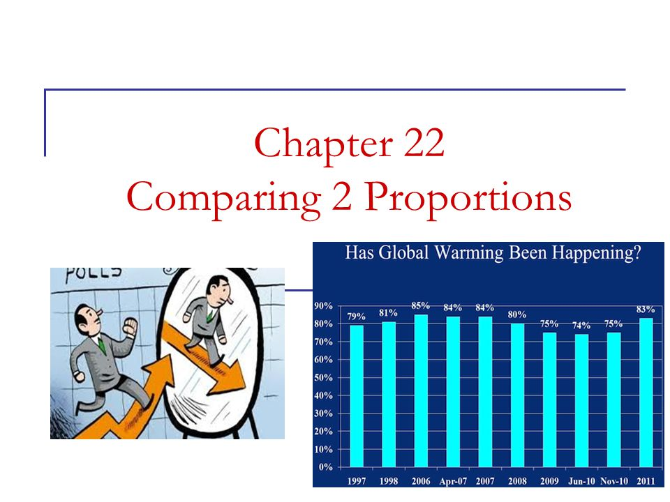 Chapter 22 Comparing 2 Proportions © 2006 W.H. Freeman and Company