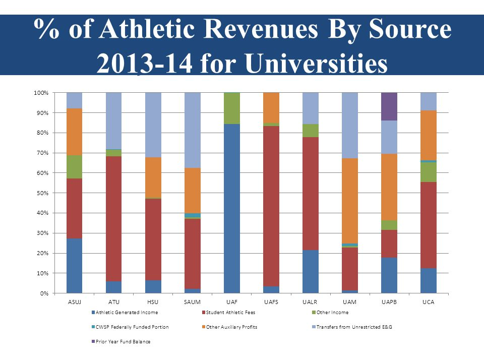 Athletic Revenues by Source 2009-10 % of Athletic Revenues By Source 2013-14 for Universities