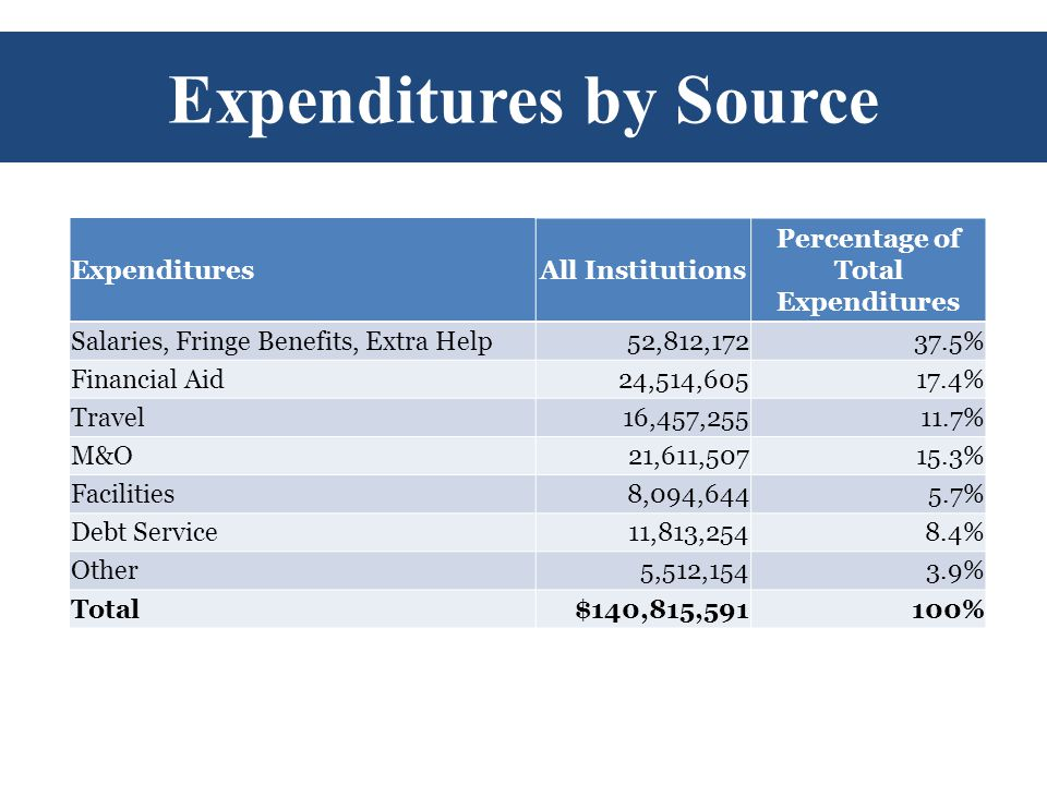Expenditures by Source ExpendituresAll Institutions Percentage of Total Expenditures Salaries, Fringe Benefits, Extra Help52,812,17237.5% Financial Aid24,514,60517.4% Travel16,457,25511.7% M&O21,611,50715.3% Facilities8,094,6445.7% Debt Service11,813,2548.4% Other5,512,1543.9% Total$140,815,591100%