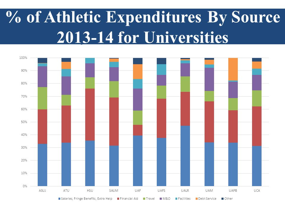 Athletic Revenues by Source 2009-10 % of Athletic Expenditures By Source 2013-14 for Universities