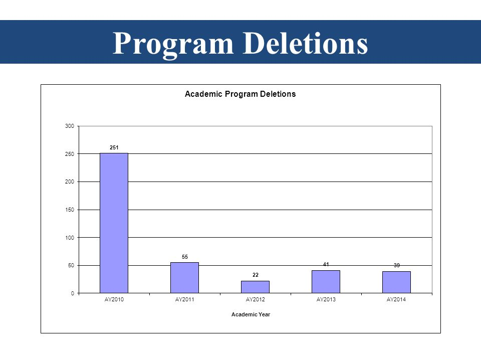 Program Deletions