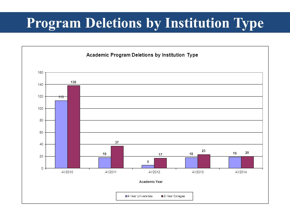 Program Deletions by Institution Type