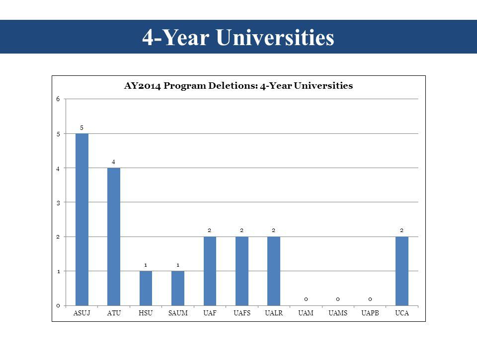 4-Year Universities