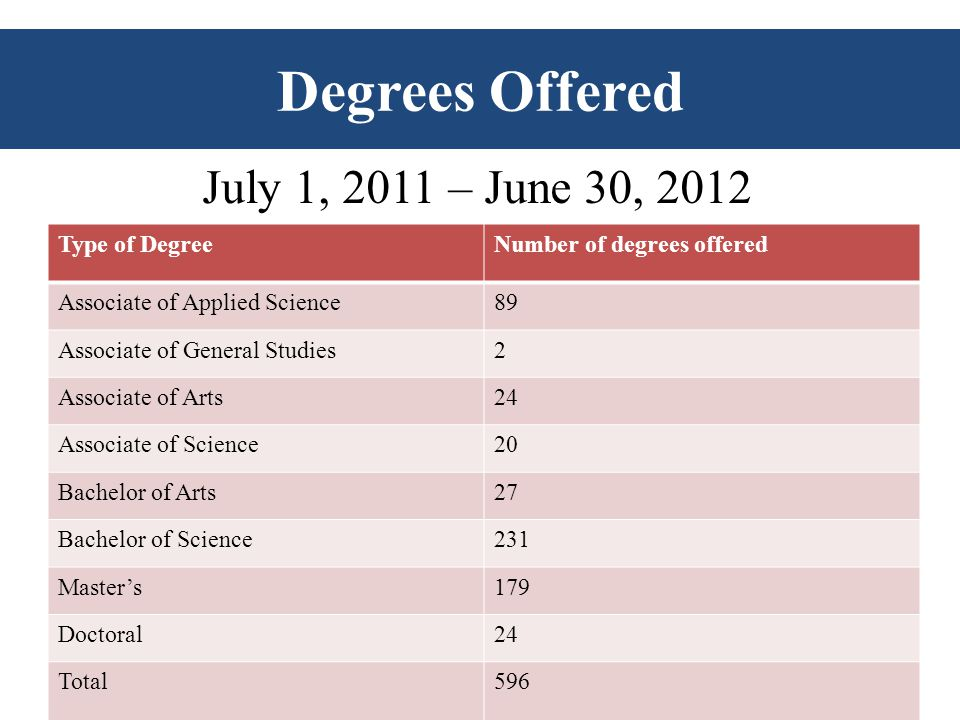 43 Type of DegreeNumber of degrees offered Associate of Applied Science89 Associate of General Studies2 Associate of Arts24 Associate of Science20 Bachelor of Arts27 Bachelor of Science231 Master's179 Doctoral24 Total596 Degrees Offered July 1, 2011 – June 30, 2012