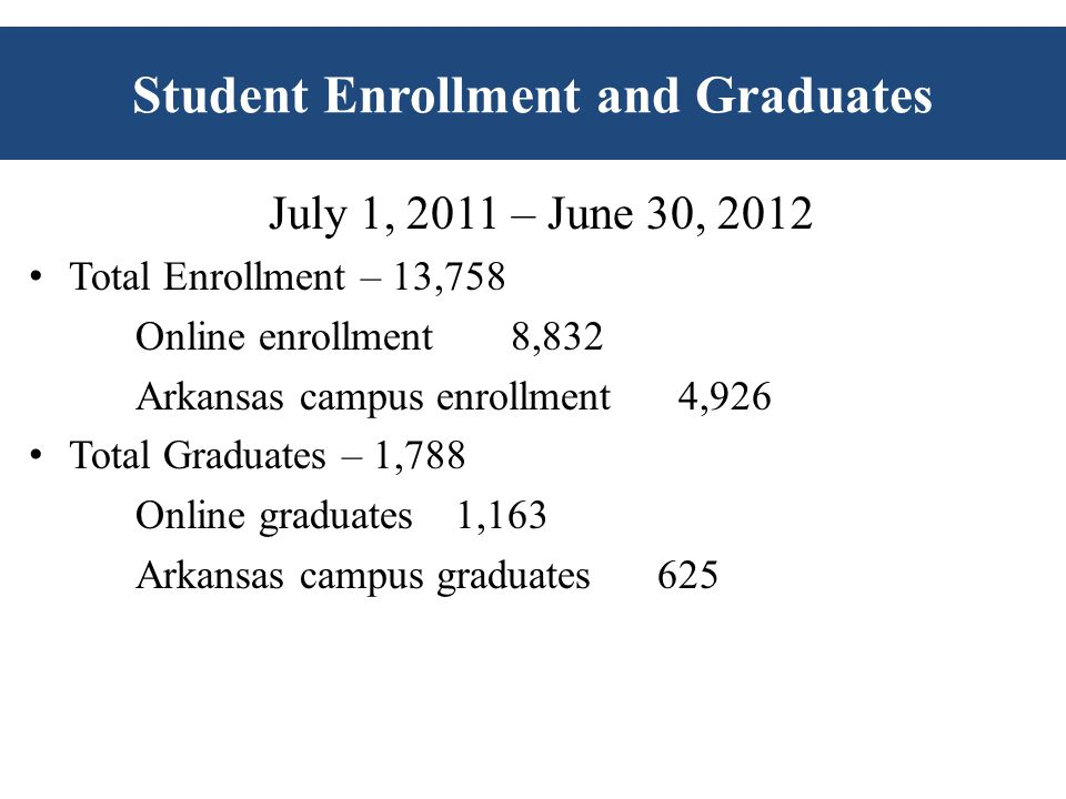 July 1, 2011 – June 30, 2012 Total Enrollment – 13,758 Online enrollment 8,832 Arkansas campus enrollment 4,926 Total Graduates – 1,788 Online graduates1,163 Arkansas campus graduates 625 Student Enrollment and Graduates