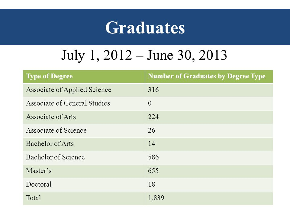 Graduates Type of DegreeNumber of Graduates by Degree Type Associate of Applied Science316 Associate of General Studies0 Associate of Arts224 Associate of Science26 Bachelor of Arts14 Bachelor of Science586 Master's655 Doctoral18 Total1,839 July 1, 2012 – June 30, 2013