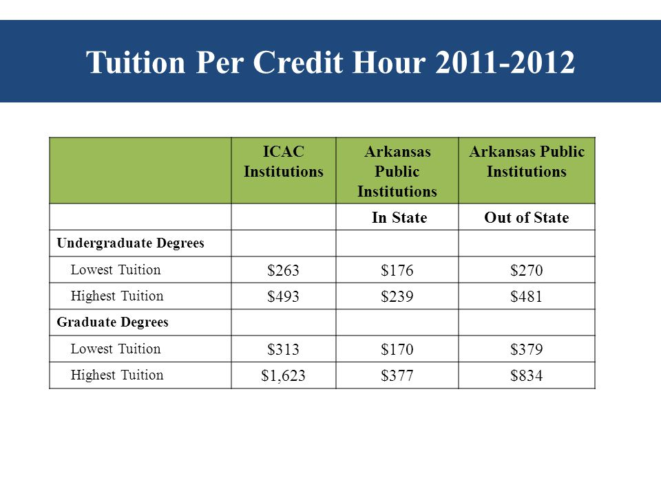 Tuition Per Credit Hour 2011-2012 ICAC Institutions Arkansas Public Institutions In StateOut of State Undergraduate Degrees Lowest Tuition $263$176$270 Highest Tuition $493$239$481 Graduate Degrees Lowest Tuition $313$170$379 Highest Tuition $1,623$377$834