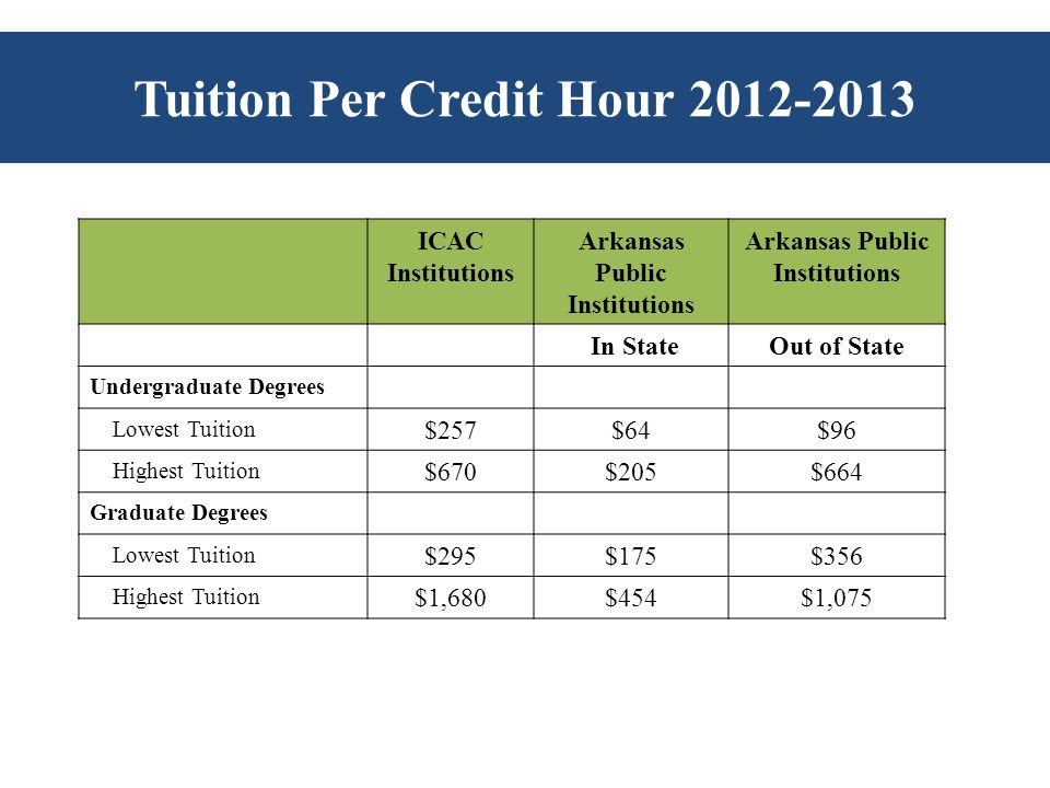 Tuition Per Credit Hour 2012-2013 ICAC Institutions Arkansas Public Institutions In StateOut of State Undergraduate Degrees Lowest Tuition $257$64$96 Highest Tuition $670$205$664 Graduate Degrees Lowest Tuition $295$175$356 Highest Tuition $1,680$454$1,075