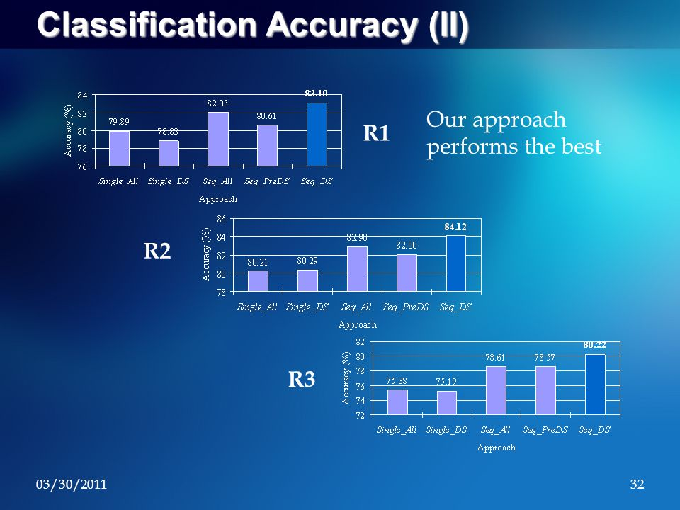 03/30/201132 Classification Accuracy (II) R1 R2 R3 Our approach performs the best
