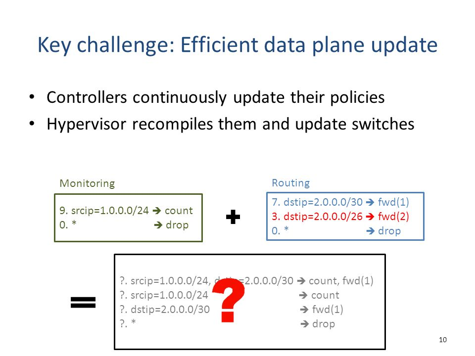 Key challenge: Efficient data plane update Controllers continuously update their policies Hypervisor recompiles them and update switches 10 9.