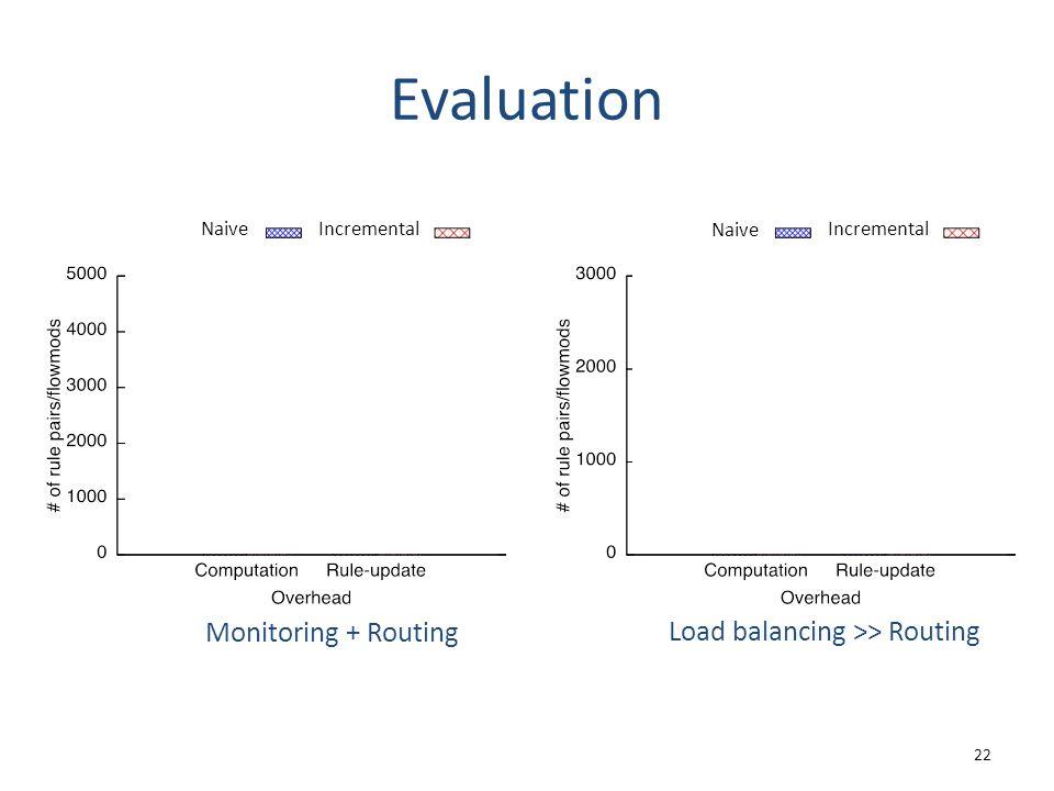 Evaluation 22 Monitoring + Routing Load balancing >> Routing Naive Incremental Naive Incremental