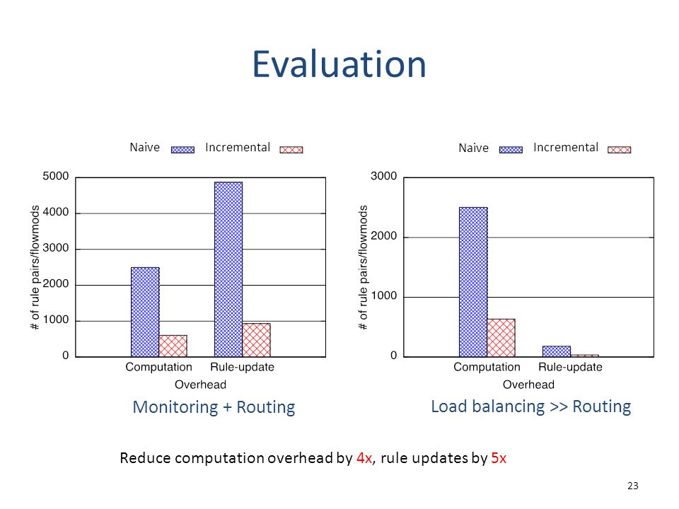 Evaluation 23 Monitoring + Routing Load balancing >> Routing Reduce computation overhead by 4x, rule updates by 5x Naive Incremental Naive Incremental