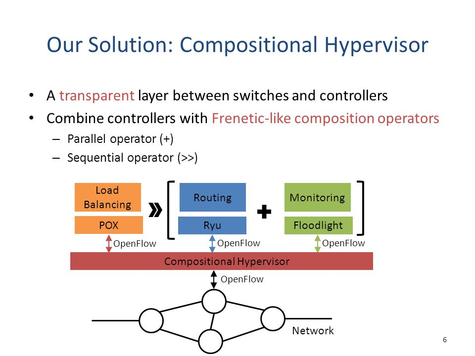 A transparent layer between switches and controllers Combine controllers with Frenetic-like composition operators – Parallel operator (+) – Sequential operator (>>) Our Solution: Compositional Hypervisor 6 Monitoring Floodlight OpenFlow POX Load Balancing OpenFlow Routing Ryu OpenFlow Network OpenFlow Compositional Hypervisor