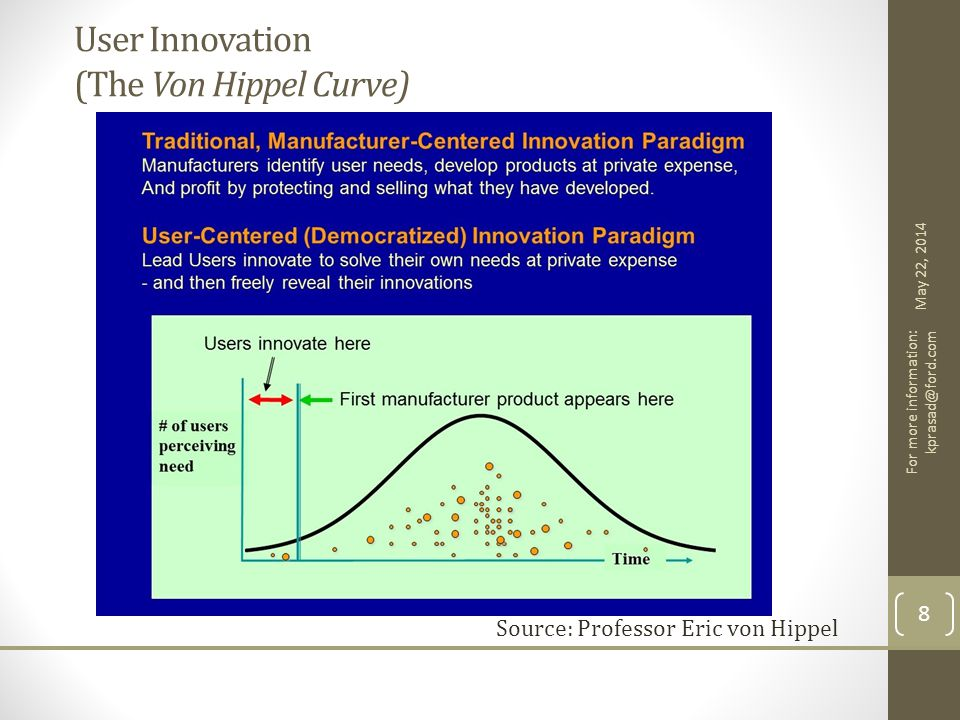 User Innovation (The Von Hippel Curve) Source: Professor Eric von Hippel May 22, 2014 For more information: kprasad@ford.com 8