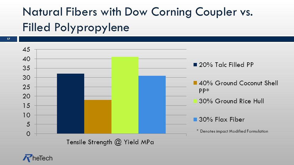 Natural Fibers with Dow Corning Coupler vs.