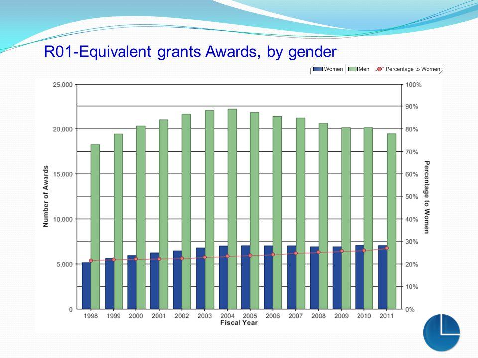 R01-Equivalent grants Awards, by gender