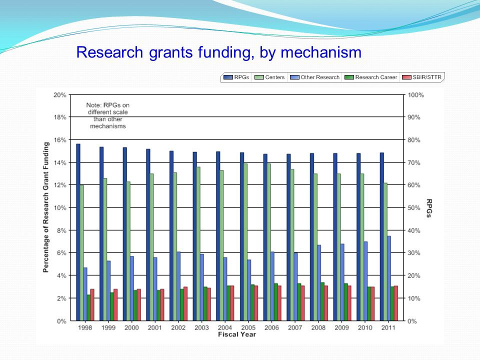 Research grants funding, by mechanism
