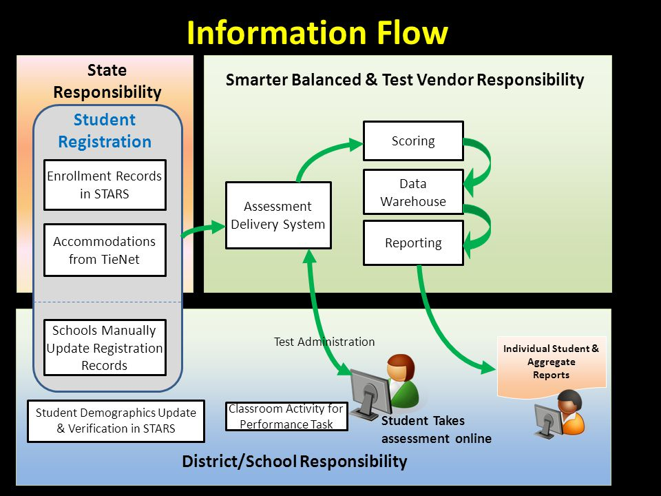 Information Flow Assessment Delivery System Data Warehouse Individual Student & Aggregate Reports Enrollment Records in STARS Accommodations from TieN