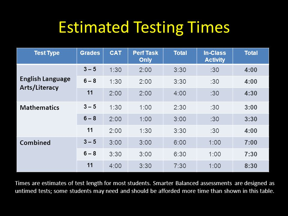 Estimated Testing Times Test TypeGradesCATPerf Task Only TotalIn-Class Activity Total English Language Arts/Literacy 3 – 5 1:302:003:30:304:00 6 – 8 1:302:003:30:304:00 11 2:00 4:00:304:30 Mathematics 3 – 5 1:301:002:30:303:00 6 – 8 2:001:003:00:303:30 11 2:001:303:30:304:00 Combined 3 – 5 3:00 6:001:007:00 6 – 8 3:303:006:301:007:30 11 4:003:307:301:008:30 Times are estimates of test length for most students.