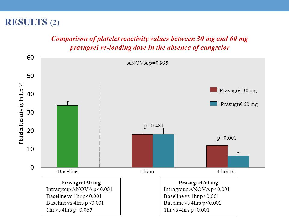 RESULTS (2) Comparison of platelet reactivity values between 30 mg and 60 mg prasugrel re-loading dose in the absence of cangrelor Baseline1 hour 4 hours Prasugrel 30 mg Prasugrel 60 mg p=0.481 p=0.001 Prasugrel 30 mg Intragroup ANOVA p<0.001 Baseline vs 1hr p<0.001 Baseline vs 4hrs p<0.001 1hr vs 4hrs p=0.065 Prasugrel 60 mg Intragroup ANOVA p<0.001 Baseline vs 1hr p<0.001 Baseline vs 4hrs p<0.001 1hr vs 4hrs p=0.001 Platelet Reactivity Index % ANOVA p=0.935