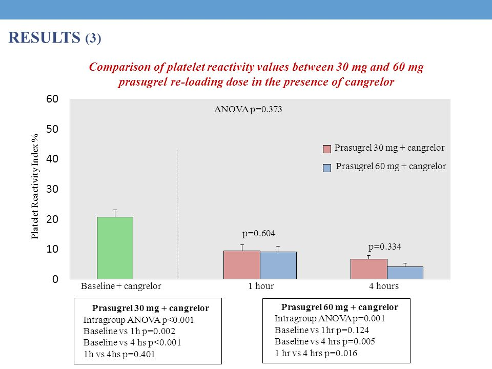 RESULTS (3) Comparison of platelet reactivity values between 30 mg and 60 mg prasugrel re-loading dose in the presence of cangrelor Baseline + cangrelor1 hour4 hours Prasugrel 30 mg + cangrelor Prasugrel 60 mg + cangrelor p=0.604 p=0.334 Platelet Reactivity Index % ANOVA p=0.373 Prasugrel 30 mg + cangrelor Intragroup ANOVA p<0.001 Baseline vs 1h p=0.002 Baseline vs 4 hs p<0.001 1h vs 4hs p=0.401 Prasugrel 60 mg + cangrelor Intragroup ANOVA p=0.001 Baseline vs 1hr p=0.124 Baseline vs 4 hrs p=0.005 1 hr vs 4 hrs p=0.016