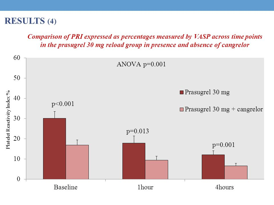 RESULTS (4) p<0.001 p=0.013 p=0.001 ANOVA p=0.001 Platelet Reactivity Index % Comparison of PRI expressed as percentages measured by VASP across time points in the prasugrel 30 mg reload group in presence and absence of cangrelor