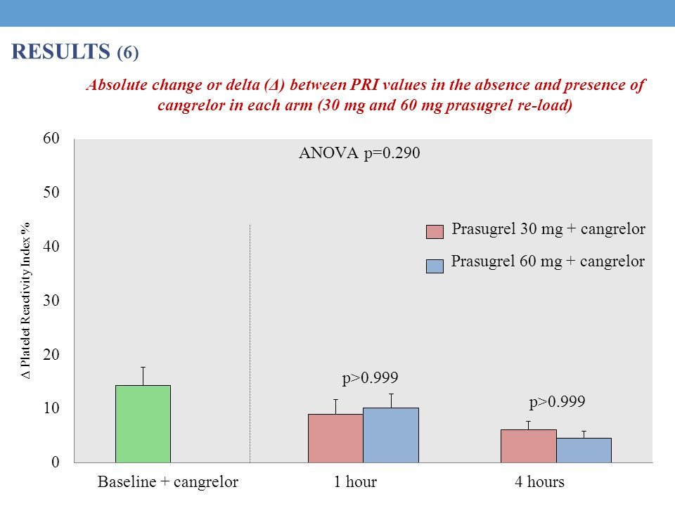 Baseline + cangrelor1 hour4 hours Δ Platelet Reactivity Index % p>0.999 ANOVA p=0.290 Prasugrel 60 mg + cangrelor Prasugrel 30 mg + cangrelor RESULTS (6) Absolute change or delta (Δ) between PRI values in the absence and presence of cangrelor in each arm (30 mg and 60 mg prasugrel re-load)