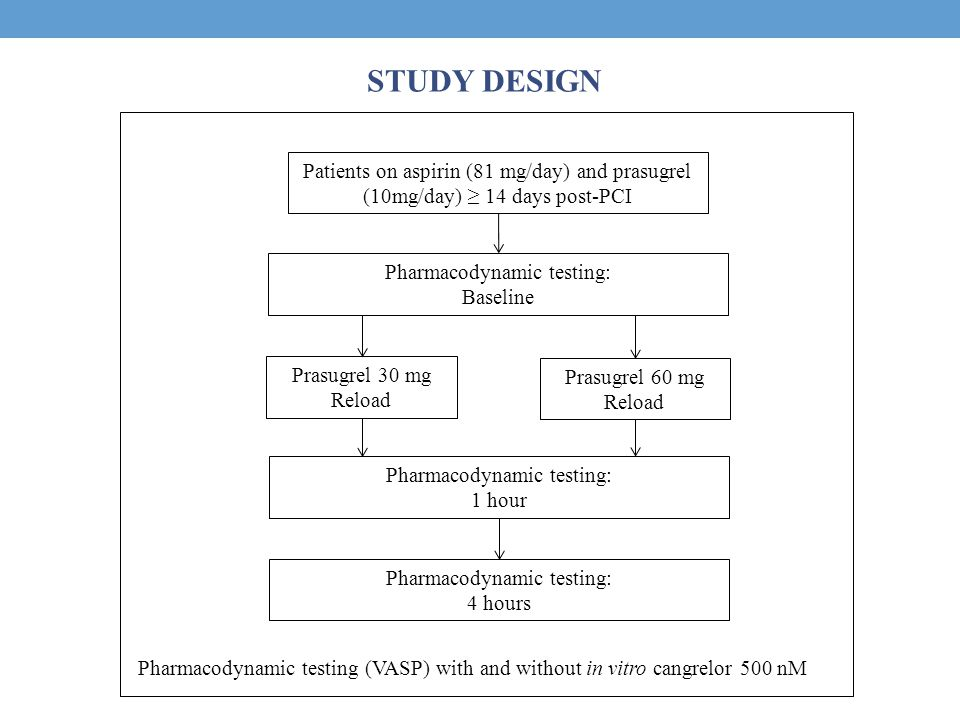 STUDY DESIGN Patients on aspirin (81 mg/day) and prasugrel (10mg/day) ≥ 14 days post-PCI Prasugrel 30 mg Reload Prasugrel 60 mg Reload Pharmacodynamic testing: 1 hour Pharmacodynamic testing: Baseline Pharmacodynamic testing: 4 hours Pharmacodynamic testing (VASP) with and without in vitro cangrelor 500 nM