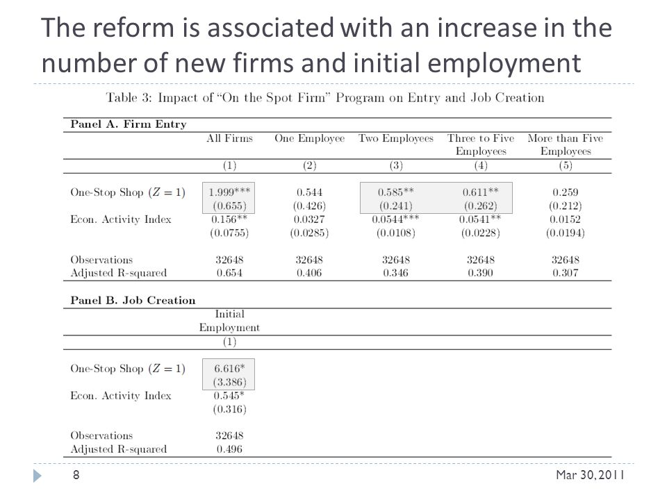The reform is associated with an increase in the number of new firms and initial employment 8Mar 30, 2011