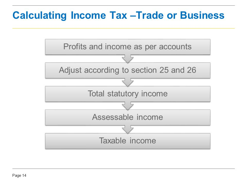 Page 14 Calculating Income Tax –Trade or Business Taxable income Assessable income Total statutory income Adjust according to section 25 and 26 Profit