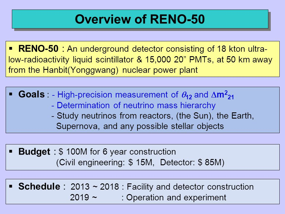 Overview of RENO-50  RENO-50 : An underground detector consisting of 18 kton ultra- low-radioactivity liquid scintillator & 15,000 20 PMTs, at 50 km away from the Hanbit(Yonggwang) nuclear power plant  Goals : - High-precision measurement of  12 and  m 2 21 - Determination of neutrino mass hierarchy - Study neutrinos from reactors, (the Sun), the Earth, Supernova, and any possible stellar objects  Budget : $ 100M for 6 year construction (Civil engineering: $ 15M, Detector: $ 85M)  Schedule : 2013 ~ 2018 : Facility and detector construction 2019 ~ : Operation and experiment