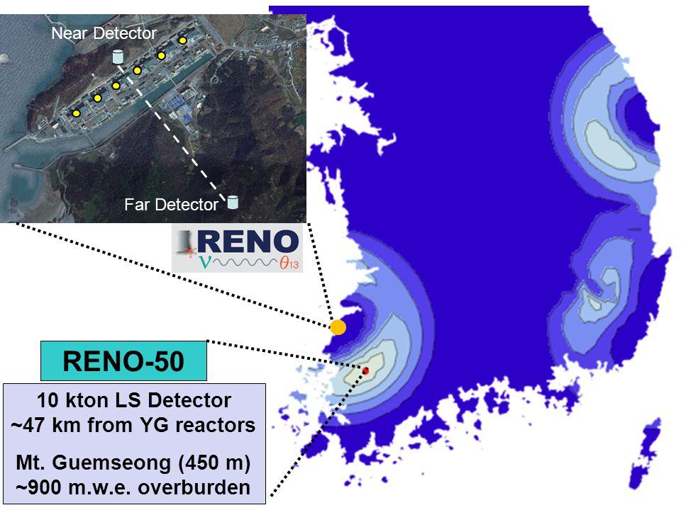Far Detector Near Detector RENO-50 10 kton LS Detector ~47 km from YG reactors Mt.