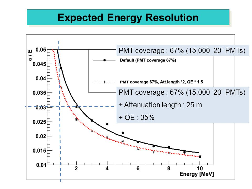 Expected Energy Resolution PMT coverage : 67% (15,000 20 PMTs) + Attenuation length : 25 m + QE : 35%