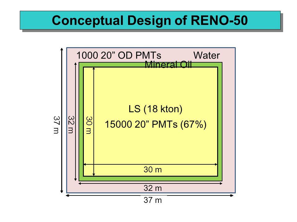 25 m 27 m 25 m 27 m LS (10 kton) 15000 10 PMTs (24%) Mineral Oil 32 m Water1000 10 OD PMTs Conceptual Design of RENO-50 30 m 32 m 30 m 32 m LS (18 kton) 15000 20 PMTs (67%) Mineral Oil 37 m Water1000 20 OD PMTs
