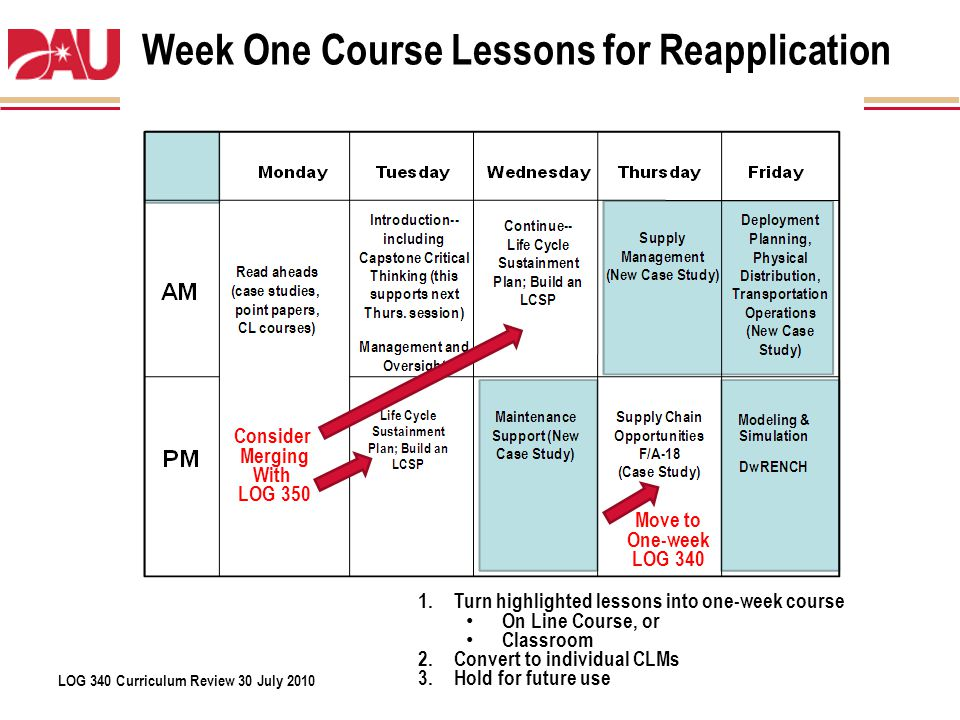LOG 340 Curriculum Review 30 July 2010 Week One Course Lessons for Reapplication 1.Turn highlighted lessons into one-week course On Line Course, or Cl