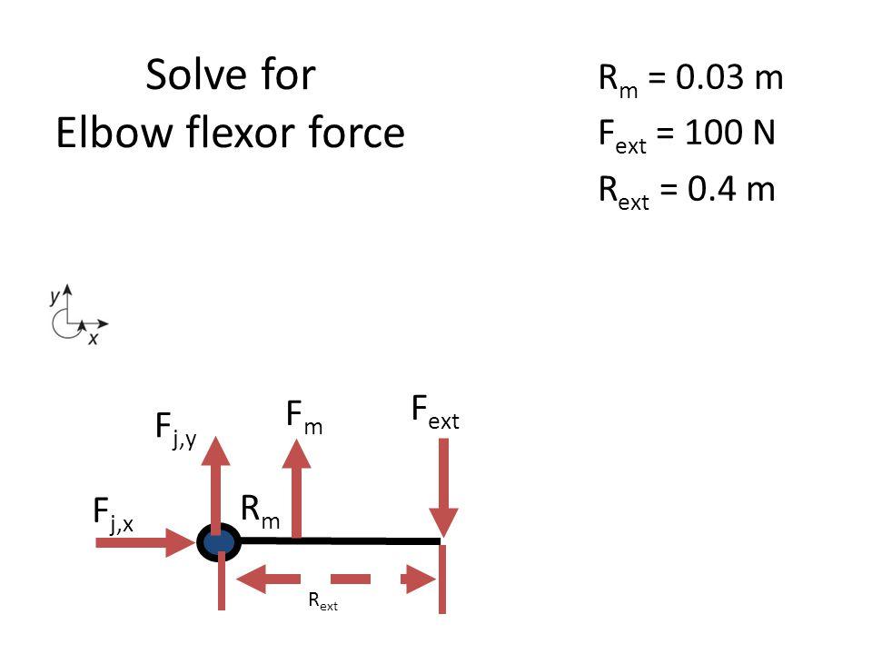 Solve for Elbow flexor force R m = 0.03 m F ext = 100 N R ext = 0.4 m R ext FmFm RmRm F ext F j,y F j,x