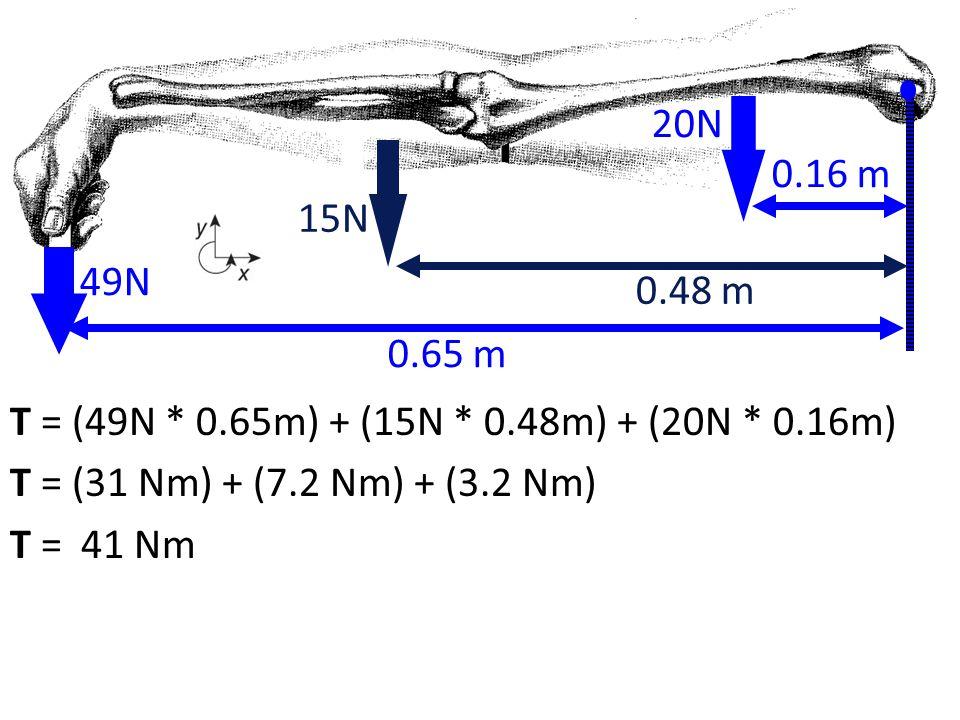 T = (49N * 0.65m) + (15N * 0.48m) + (20N * 0.16m) T = (31 Nm) + (7.2 Nm) + (3.2 Nm) T = 41 Nm 49N 0.65 m 0.48 m 20N 0.16 m 15N 0.48 m 15N