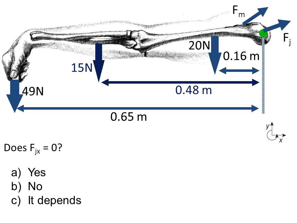 Does F jx = 0? 49N 0.65 m 0.48 m 20N 0.16 m 15N FmFm FjFj a)Yes b)No c)It depends