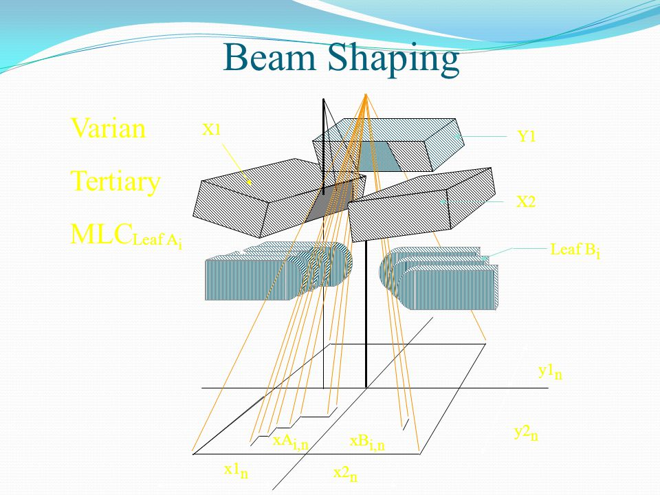y1 n y2 n x1 n x2 n xA i,n Y1 X1 X2 Leaf A i xB i,n Leaf B i Varian Tertiary MLC Beam Shaping