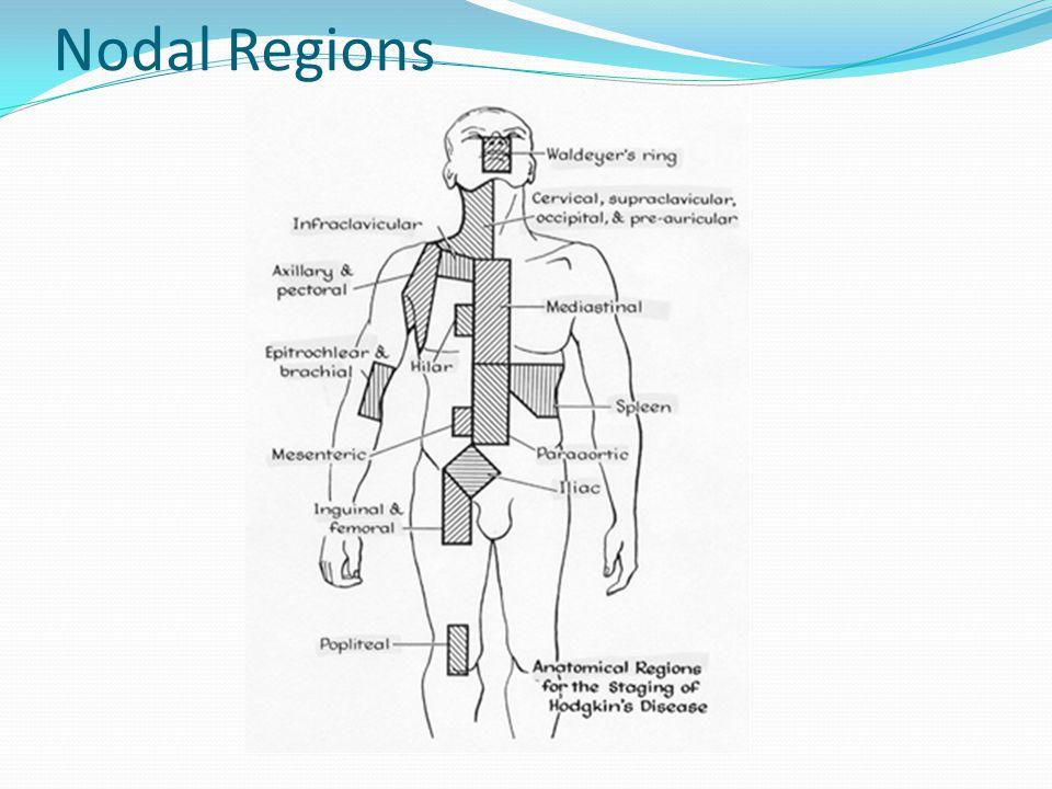 Nodal Regions