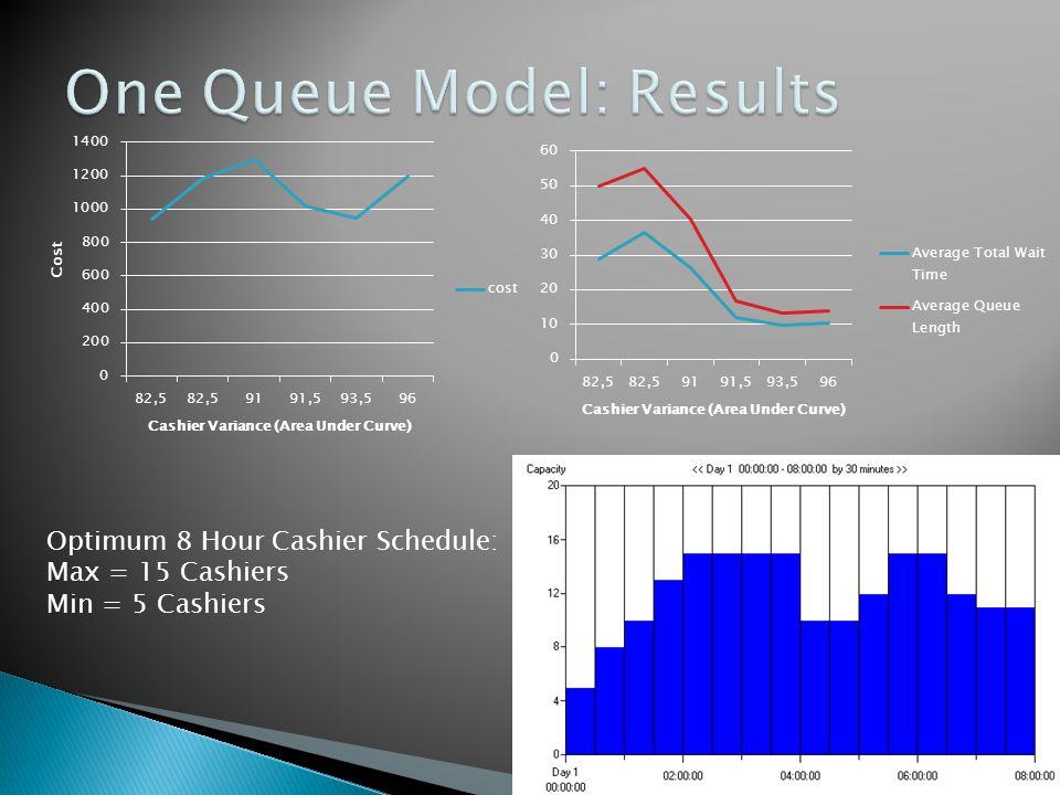 Optimum 8 Hour Cashier Schedule: Max = 15 Cashiers Min = 5 Cashiers