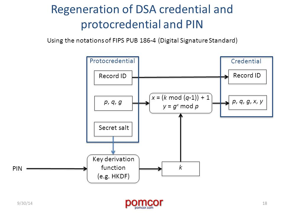 Regeneration of DSA credential and protocredential and PIN 9/30/1418 Using the notations of FIPS PUB 186-4 (Digital Signature Standard) x = (k mod (q-1)) + 1 y = g x mod p Record ID p, q, g, x, y Record ID p, q, g Secret salt Protocredential Credential k PIN Key derivation function (e.g.