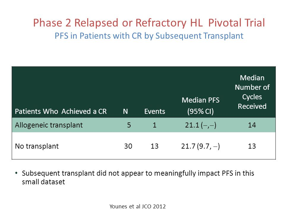Phase 2 Relapsed or Refractory HL Pivotal Trial PFS in Patients with CR by Subsequent Transplant Patients Who Achieved a CRNEvents Median PFS (95% CI)