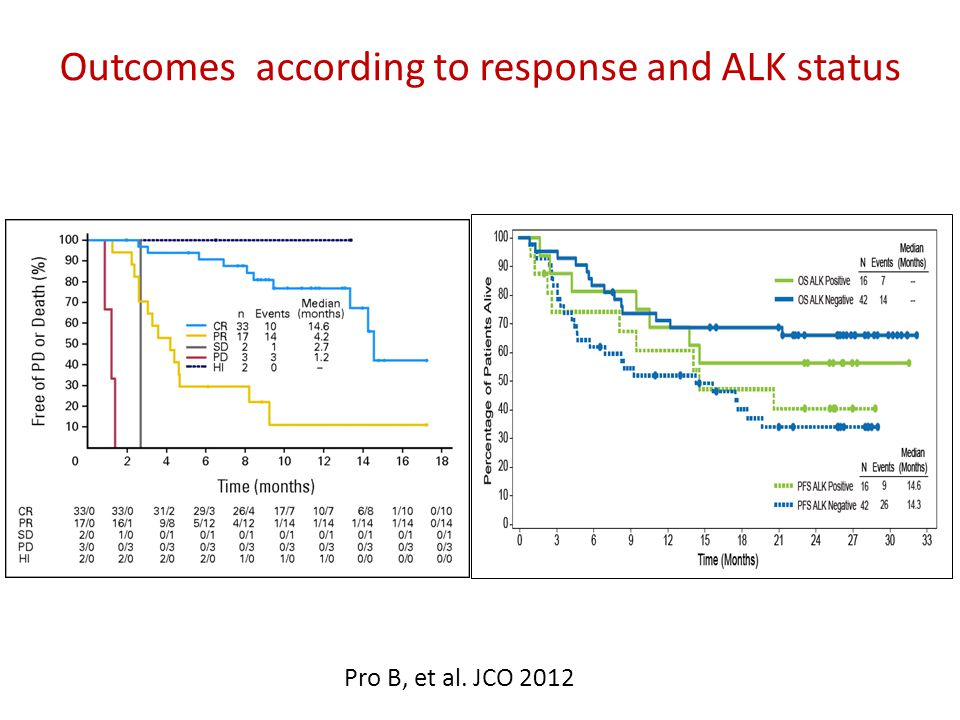 Outcomes according to response and ALK status Pro B, et al. JCO 2012