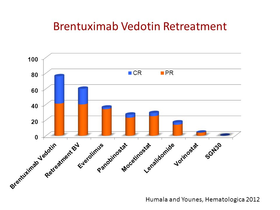 Brentuximab Vedotin Retreatment Humala and Younes, Hematologica 2012