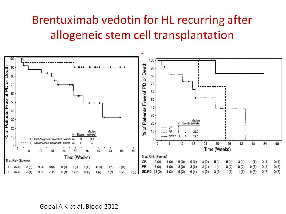 Brentuximab vedotin for HL recurring after allogeneic stem cell transplantation.
