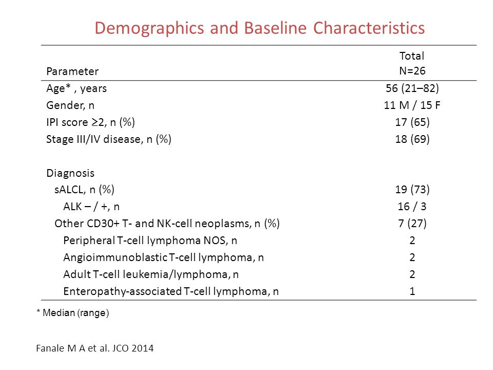 Demographics and Baseline Characteristics Parameter Total N=26 Age*, years56 (21–82) Gender, n11 M / 15 F IPI score  2, n (%) 17 (65) Stage III/IV di