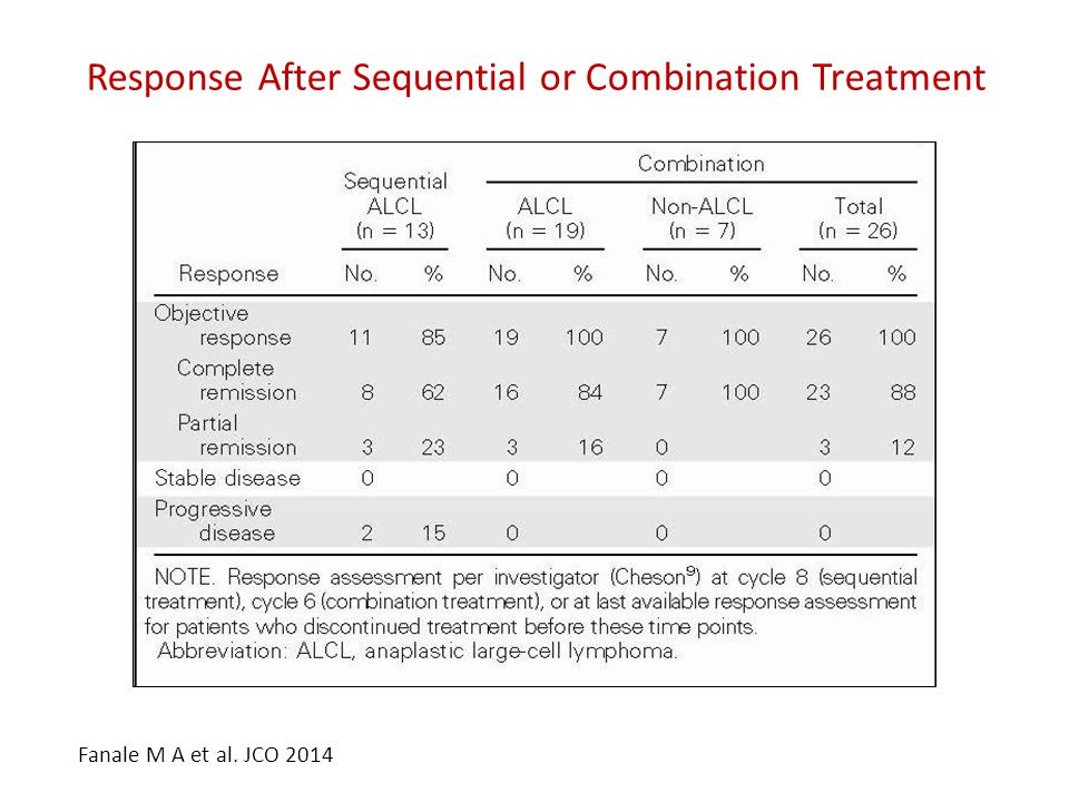 Response After Sequential or Combination Treatment Fanale M A et al. JCO 2014